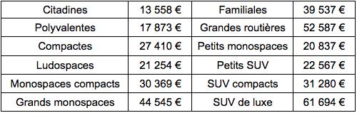 prix moyen par segment véhicule