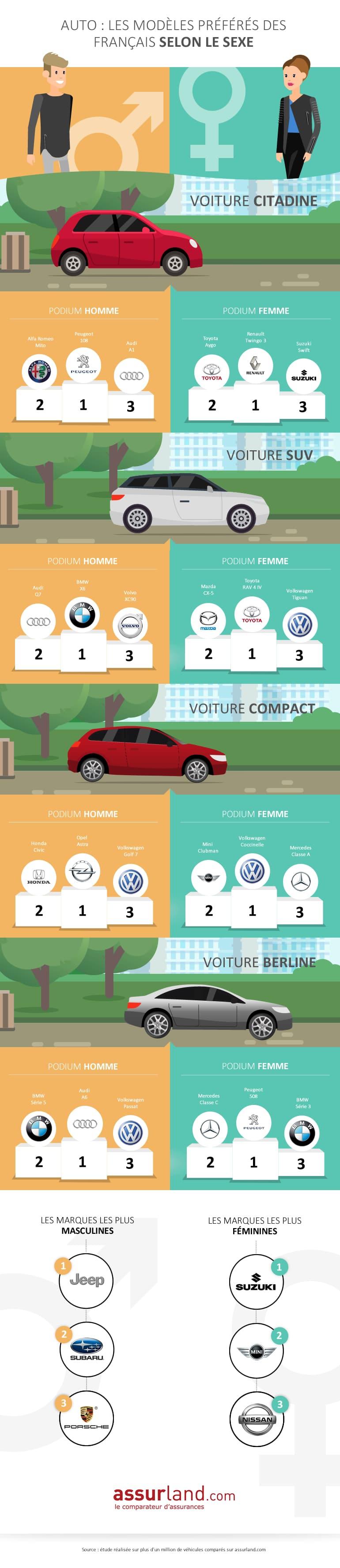 Infographie auto pour homme vs femme Assurland